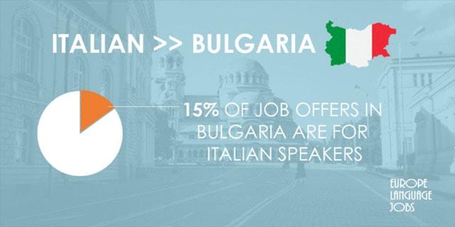 Italian > Bulgarian